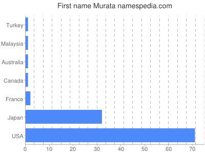 Given name Murata