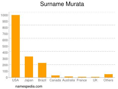 Surname Murata