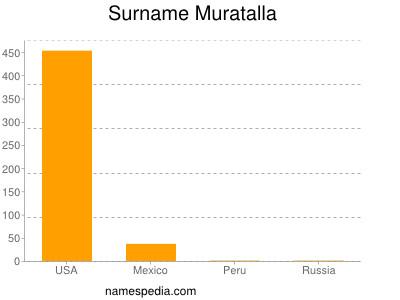 Surname Muratalla