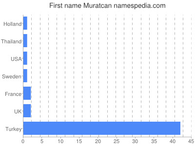 Given name Muratcan