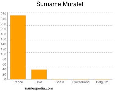 Surname Muratet