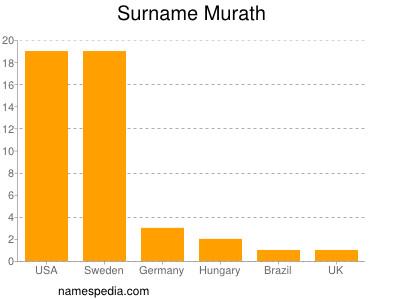 Surname Murath