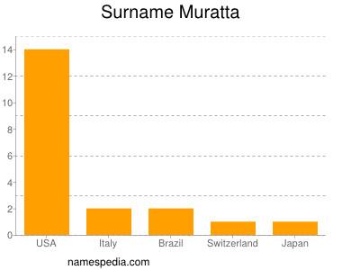 Surname Muratta
