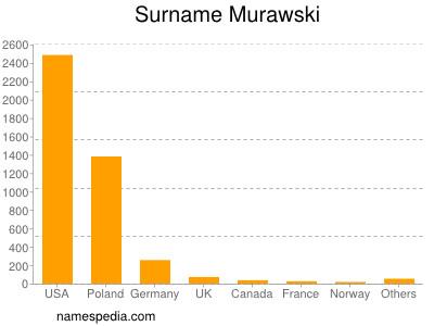 Surname Murawski