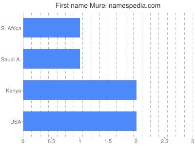 Given name Murei