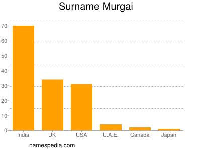Surname Murgai