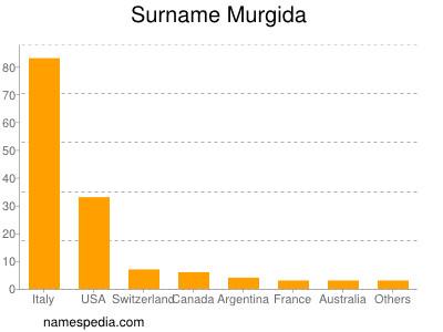 Surname Murgida