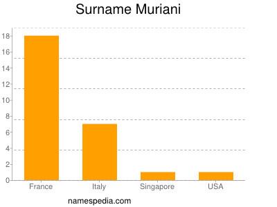 Surname Muriani