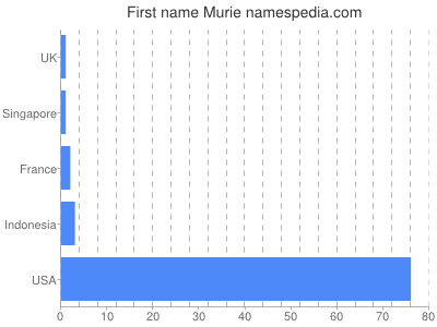 Given name Murie
