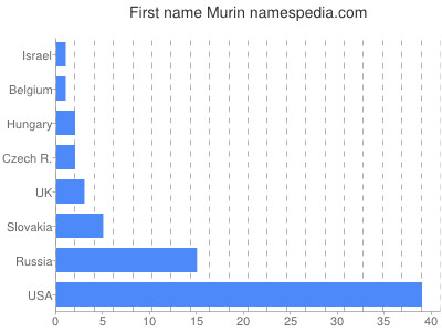 Given name Murin
