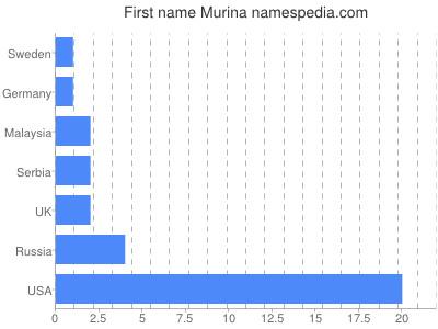 Given name Murina