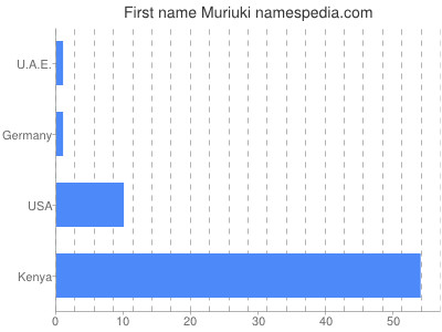 Given name Muriuki