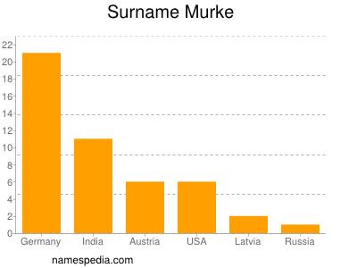 Surname Murke