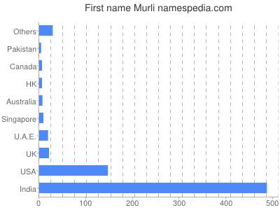 Given name Murli