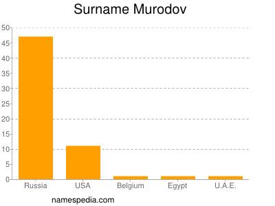 Surname Murodov