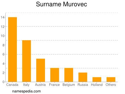 Surname Murovec