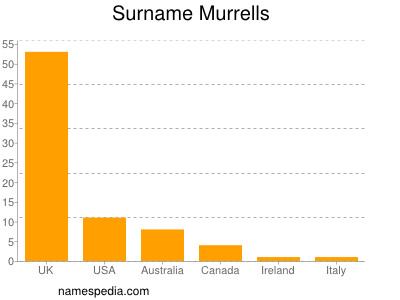 Surname Murrells
