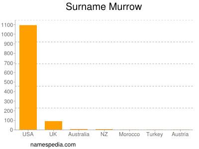 Surname Murrow