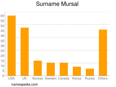 Surname Mursal