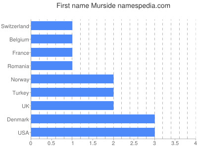 Given name Murside