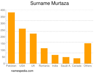ghulam murtaza name