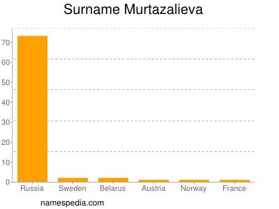 Surname Murtazalieva