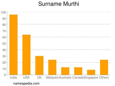 Surname Murthi