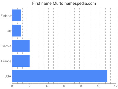 Given name Murto
