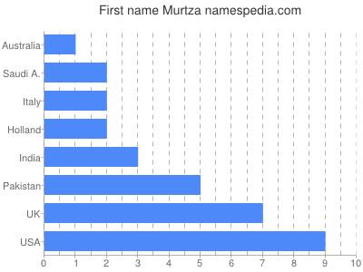 Given name Murtza
