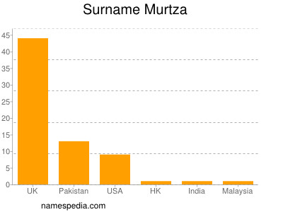 Surname Murtza
