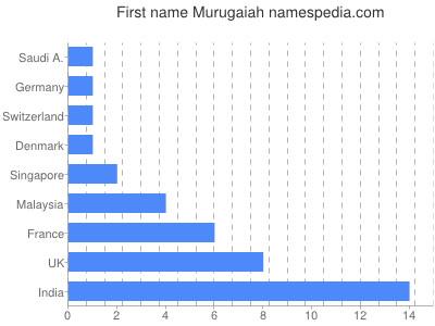 Given name Murugaiah