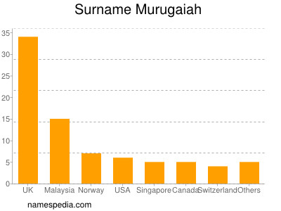 Surname Murugaiah