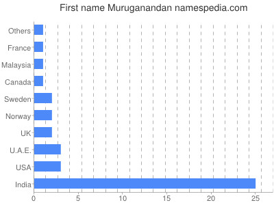 Given name Muruganandan