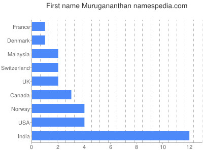 Given name Murugananthan