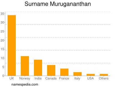 Surname Murugananthan