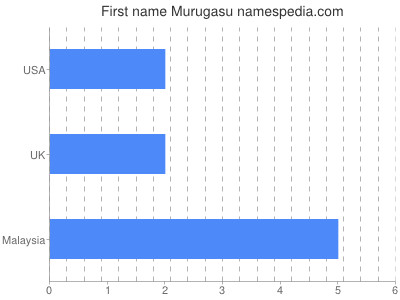 Given name Murugasu
