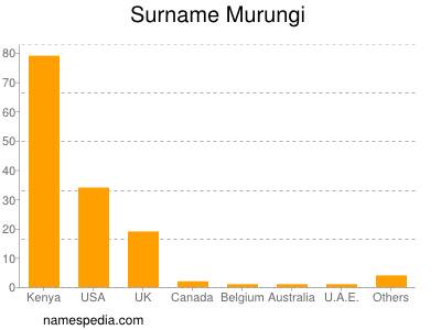 Surname Murungi