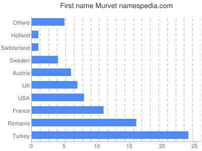 Given name Murvet