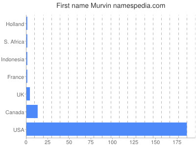 Given name Murvin
