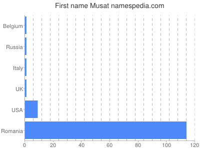 Given name Musat
