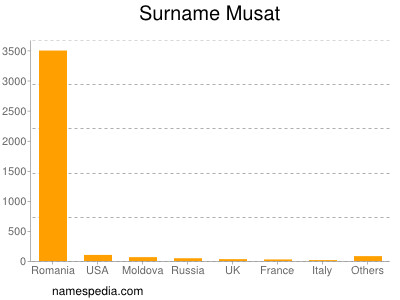 Surname Musat