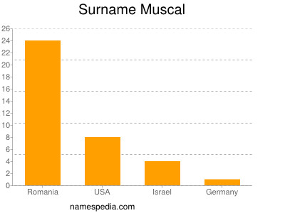 Surname Muscal