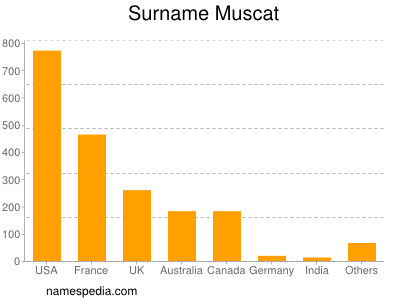 Surname Muscat