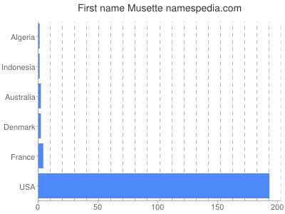 Given name Musette