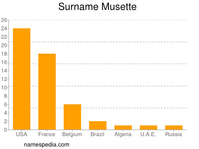Surname Musette