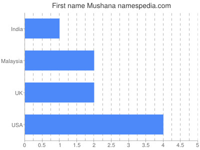 Given name Mushana