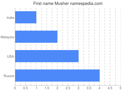 Given name Musher