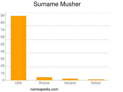 Surname Musher