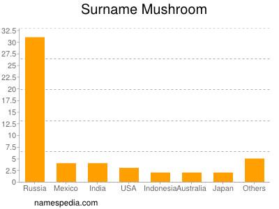 Surname Mushroom