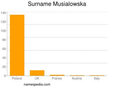 Familiennamen Musialowska